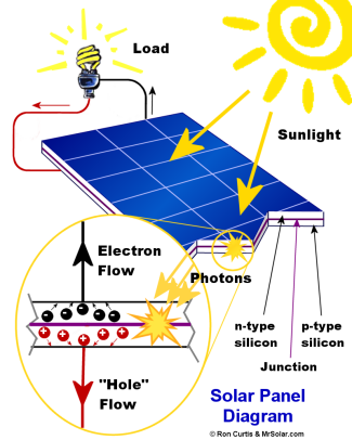 Solar photovoltaics solarcity aquaponics for What is solar power for kids